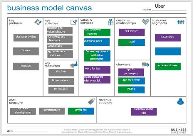 Business Model Template 004