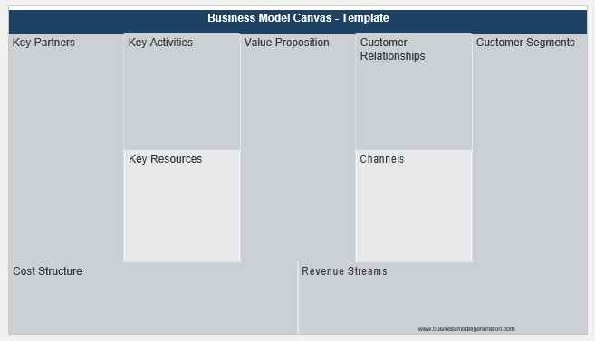 Business Model Template 005