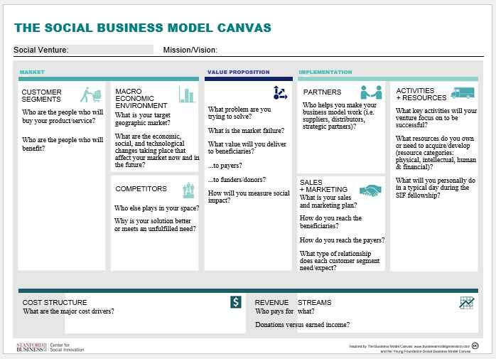 Business Model Template 006