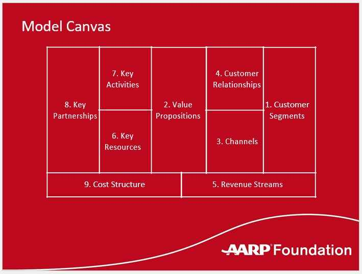 Business Model Template 014