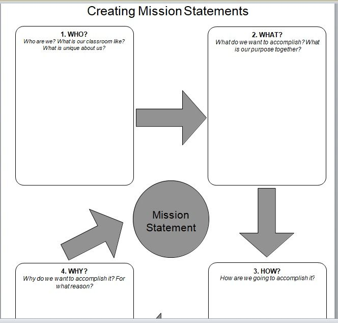Importance Of Mission Statement In Business 07