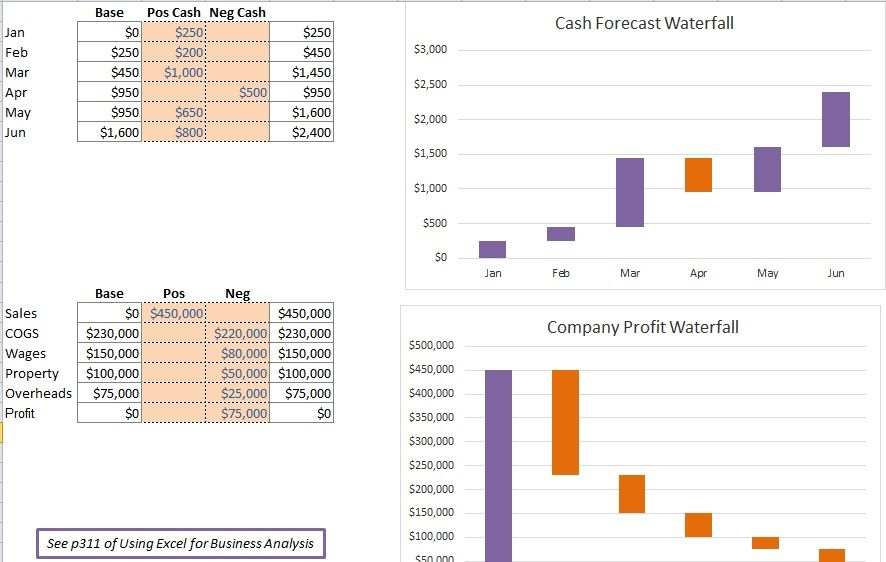 waterfall charts Template 11