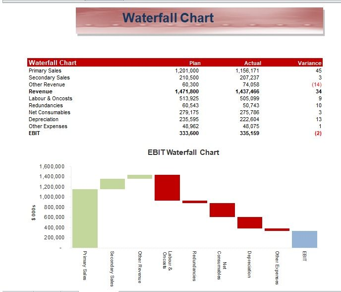 waterfall charts Template 17